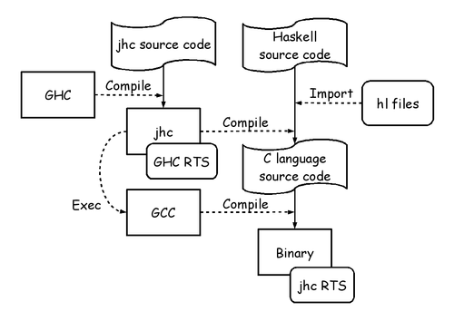 Jhc compiler pipeline